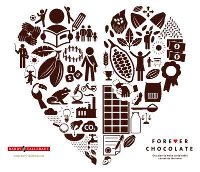Barry Callebaut are ca obiectiv să facă ciocolată sustenabilă