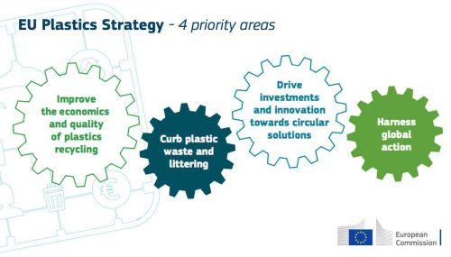 """NOUA STRATEGIE A UNIUNII EUROPENE PRIVIND PLASTICUL (2) Strategia UE privind plasticul are ca scop construirea unor piețe secundare pentru a face reciclarea plasticului """"profitabilă"""""""