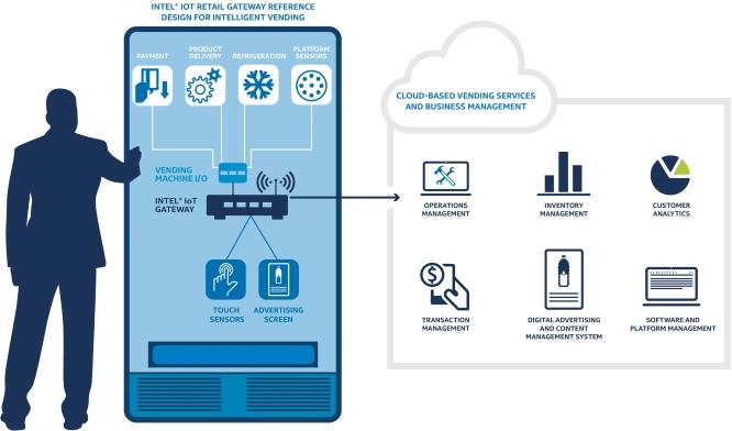 Securitatea IoT în vending