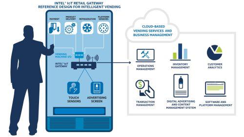 Aparatele de vending operate pe bază de cloud vor schimba imaginea retailului